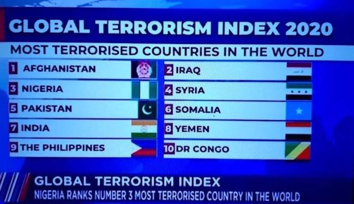 Nigeria Ranks As 3rd Most Terrorized Country In The World